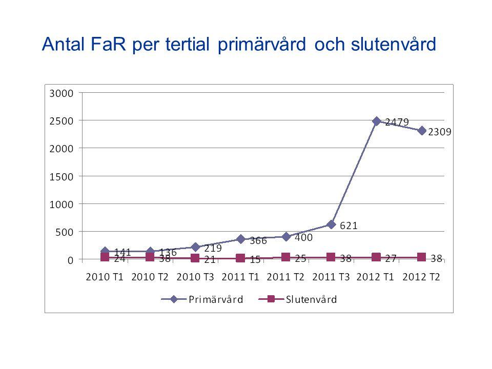 Antal FaR per tertial primärvård och slutenvård