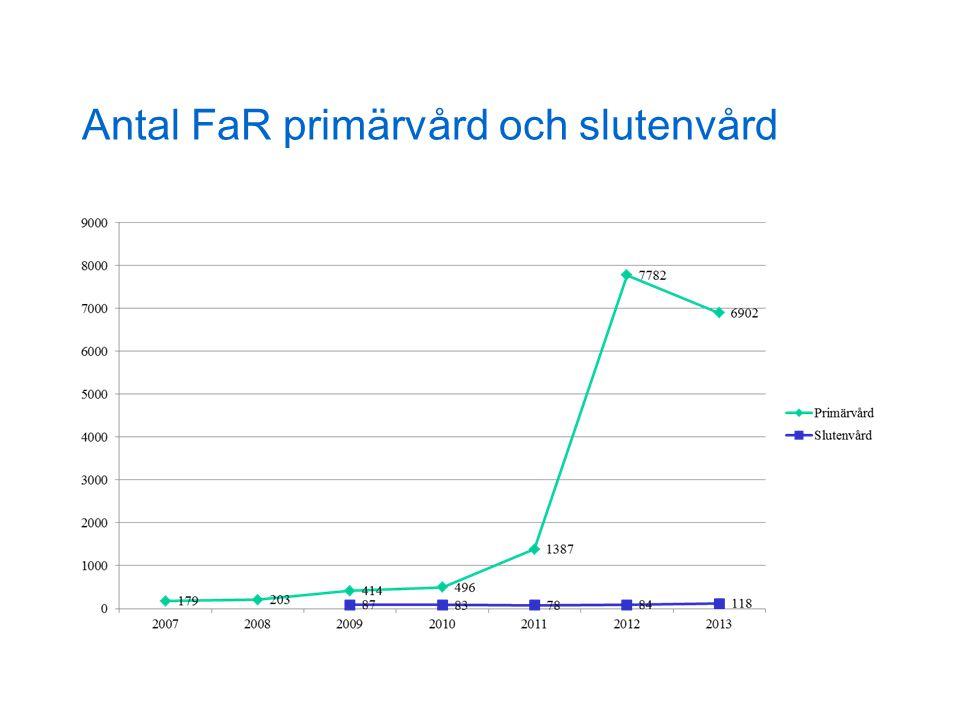 Antal FaR primärvård och slutenvård