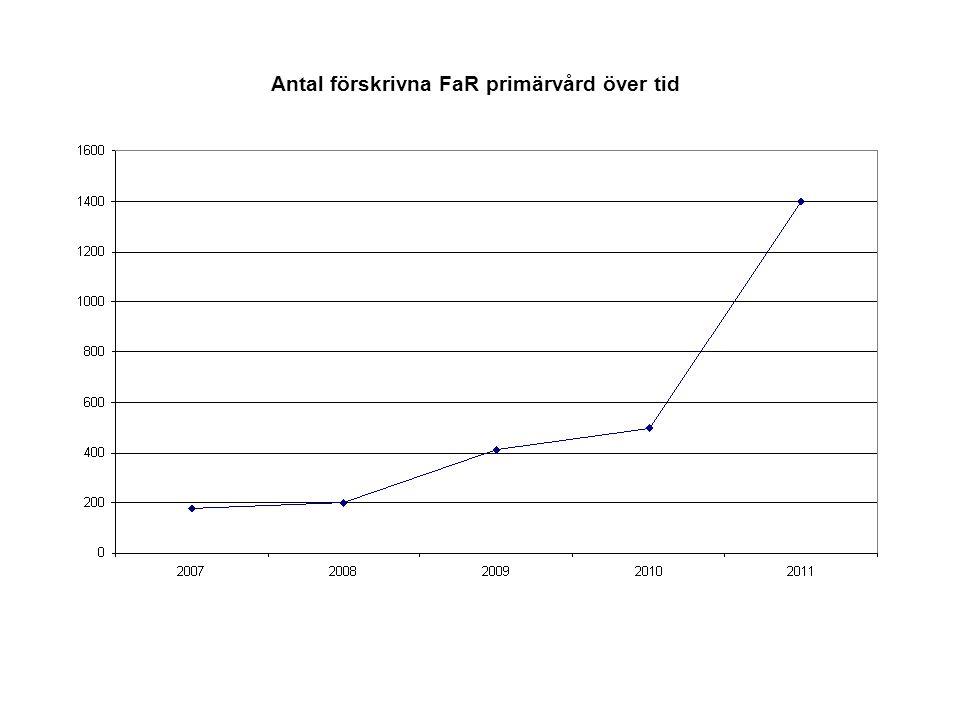 Antal förskrivna FaR primärvård över tid