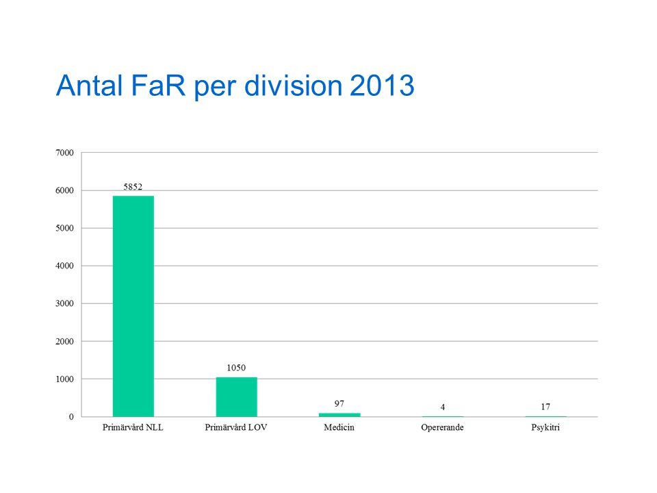 Antal FaR per division 2013