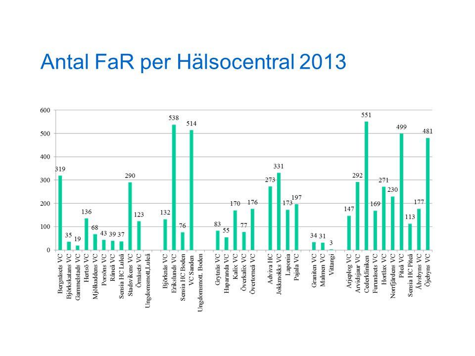 Antal FaR per Hälsocentral 2013