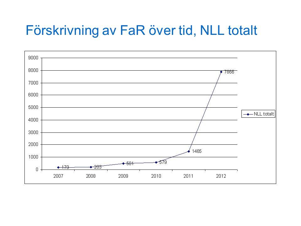 Förskrivning av FaR över tid, NLL totalt