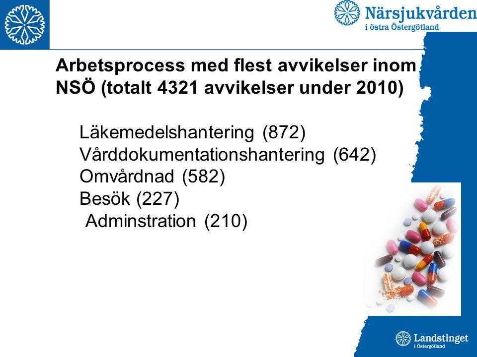 Arbetsprocess med flest avvikelser inom NSÖ (totalt 4321 avvikelser under 2010) Läkemedelshantering (872) Vårddokumentationshantering (642) Omvårdnad