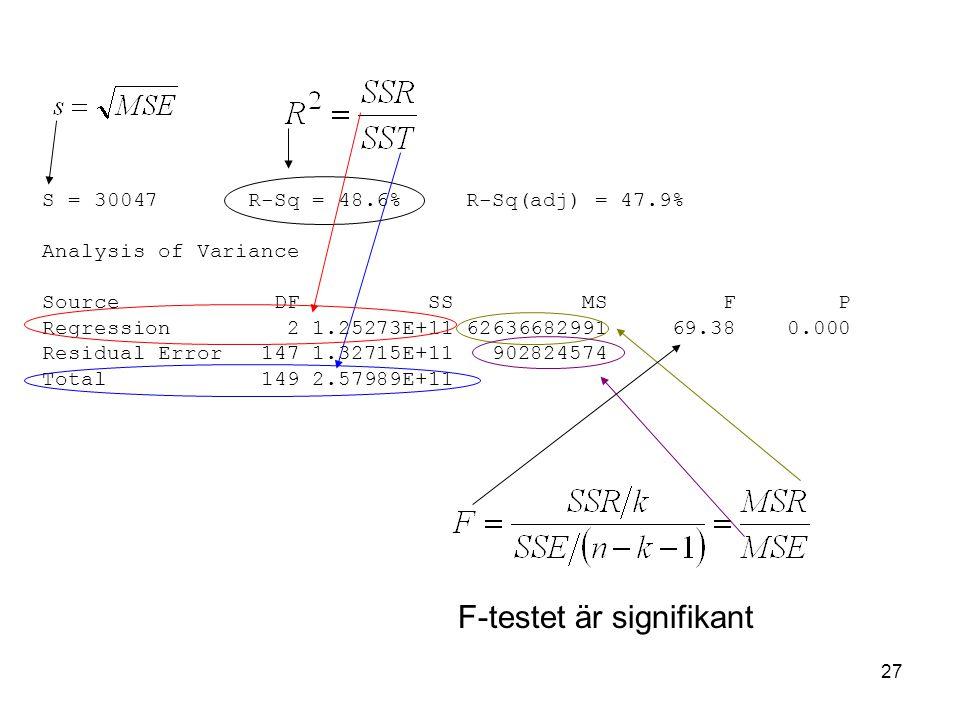 27 S = 30047 R-Sq = 48.6% R-Sq(adj) = 47.9% Analysis of Variance Source DF SS MS F P Regression 2 1.25273E+11 62636682991 69.38 0.000 Residual Error 147 1.32715E+11 902824574 Total 149 2.57989E+11 F-testet är signifikant