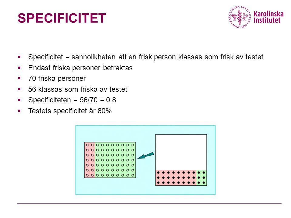 SPECIFICITET  Specificitet = sannolikheten att en frisk person klassas som frisk av testet  Endast friska personer betraktas  70 friska personer  56 klassas som friska av testet  Specificiteten = 56/70 = 0.8  Testets specificitet är 80%