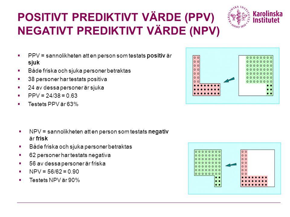 POSITIVT PREDIKTIVT VÄRDE (PPV) NEGATIVT PREDIKTIVT VÄRDE (NPV)  PPV = sannolikheten att en person som testats positiv är sjuk  Både friska och sjuka personer betraktas  38 personer har testats positiva  24 av dessa personer är sjuka  PPV = 24/38 = 0.63  Testets PPV är 63%  NPV = sannolikheten att en person som testats negativ är frisk  Både friska och sjuka personer betraktas  62 personer har testats negativa  56 av dessa personer är friska  NPV = 56/62 = 0.90  Testets NPV är 90%