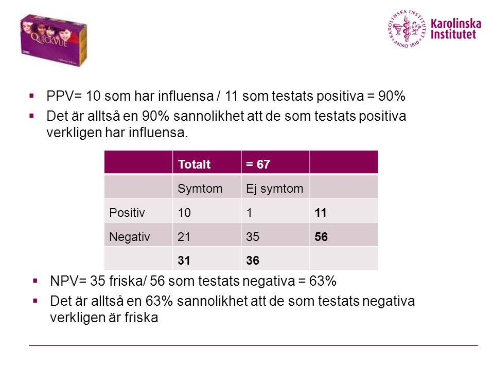  PPV= 10 som har influensa / 11 som testats positiva = 90%  Det är alltså en 90% sannolikhet att de som testats positiva verkligen har influensa.