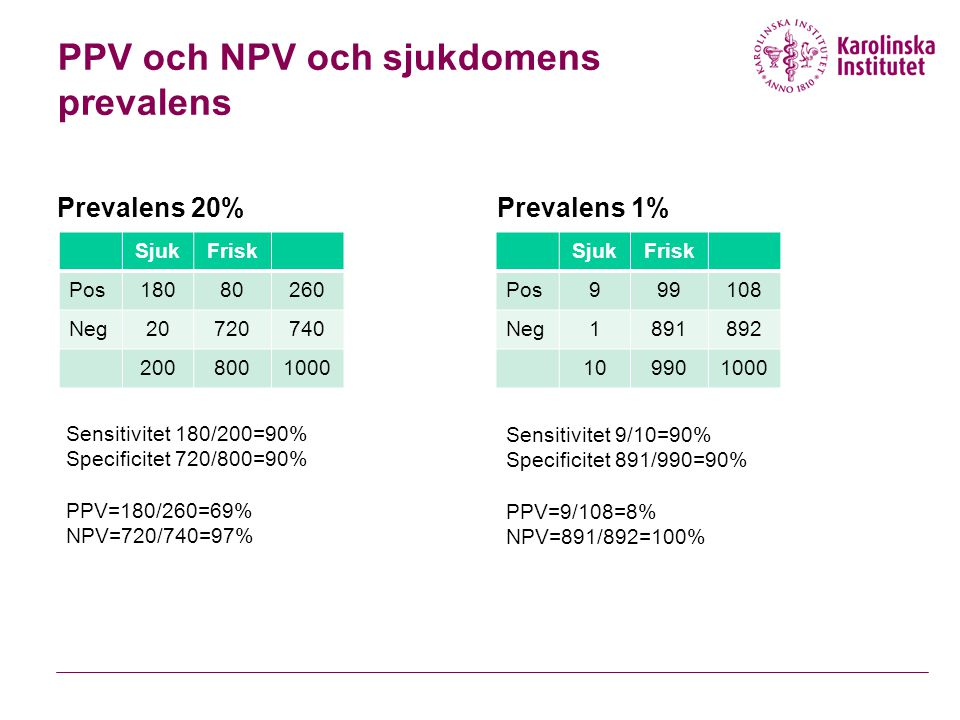 PPV och NPV och sjukdomens prevalens Prevalens 20%Prevalens 1% Sensitivitet 180/200=90% Specificitet 720/800=90% PPV=180/260=69% NPV=720/740=97% SjukF