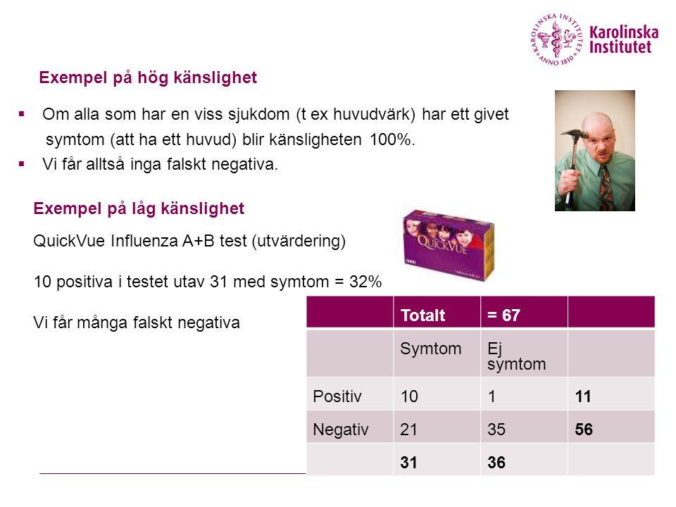 Exempel på hög känslighet  Om alla som har en viss sjukdom (t ex huvudvärk) har ett givet symtom (att ha ett huvud) blir känsligheten 100%.