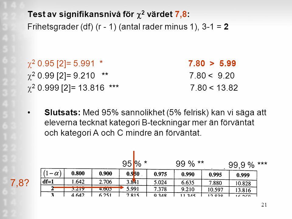 21 Test av signifikansnivå för  2 värdet 7,8: Frihetsgrader (df) (r - 1) (antal rader minus 1), 3-1 = 2  2 0.95 [2]= 5.991 * 7.80 > 5.99  2 0.99 [2]= 9.210 ** 7.80 < 9.20  2 0.999 [2]= 13.816 *** 7.80 < 13.82 Slutsats: Med 95% sannolikhet (5% felrisk) kan vi säga att eleverna tecknat kategori B-teckningar mer än förväntat och kategori A och C mindre än förväntat.