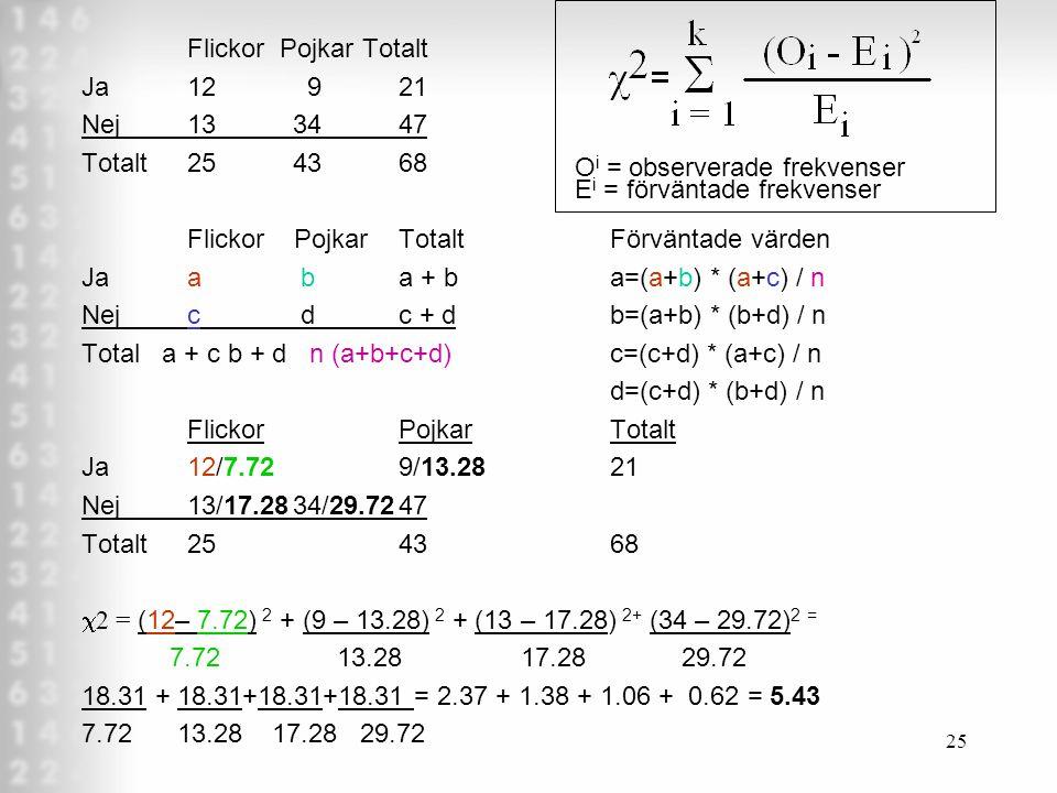 25 Flickor Pojkar Totalt Ja12 921 Nej133447 Totalt254368 Flickor PojkarTotaltFörväntade värden Jaa ba + ba=(a+b) * (a+c) / n Nejc dc + d b=(a+b) * (b+d) / n Total a + c b + d n (a+b+c+d)c=(c+d) * (a+c) / n d=(c+d) * (b+d) / n FlickorPojkarTotalt Ja12/7.729/13.28 21 Nej13/17.2834/29.7247 Totalt2543 68  2 = (12– 7.72) 2 + (9 – 13.28) 2 + (13 – 17.28) 2+ (34 – 29.72) 2 = 7.72 13.28 17.28 29.72 18.31 + 18.31+18.31+18.31 = 2.37 + 1.38 + 1.06 + 0.62 = 5.43 7.72 13.28 17.28 29.72 O i = observerade frekvenser E i = förväntade frekvenser