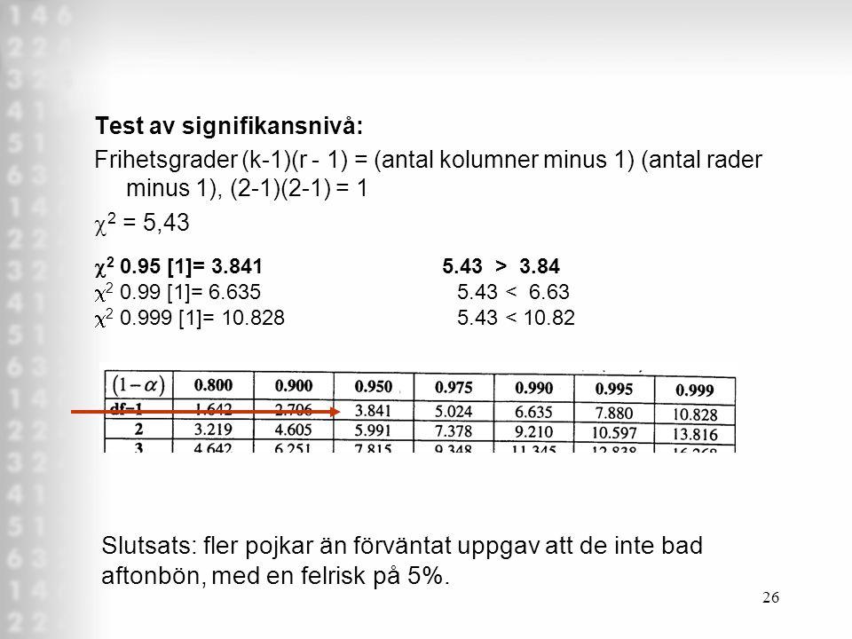26 Test av signifikansnivå: Frihetsgrader (k-1)(r - 1) = (antal kolumner minus 1) (antal rader minus 1), (2-1)(2-1) = 1  2 = 5,43  2 0.95 [1]= 3.841 5.43 > 3.84  2 0.99 [1]= 6.635 5.43 < 6.63  2 0.999 [1]= 10.828 5.43 < 10.82 Slutsats: fler pojkar än förväntat uppgav att de inte bad aftonbön, med en felrisk på 5%.