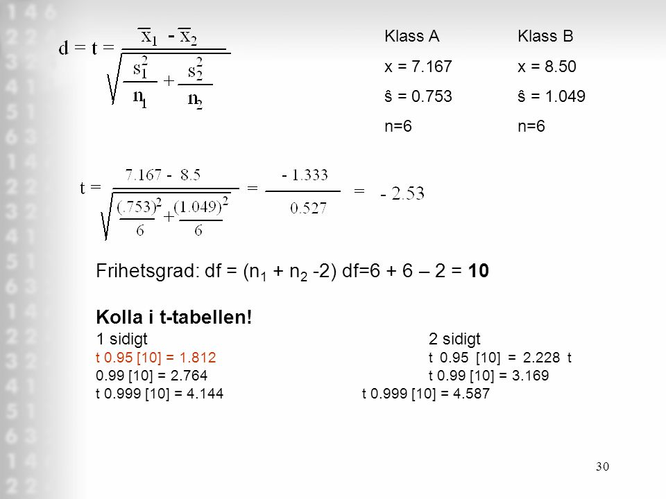30 Klass AKlass B x = 7.167x = 8.50 ŝ = 0.753ŝ = 1.049n=6 Frihetsgrad: df = (n 1 + n 2 -2) df=6 + 6 – 2 = 10 Kolla i t-tabellen.