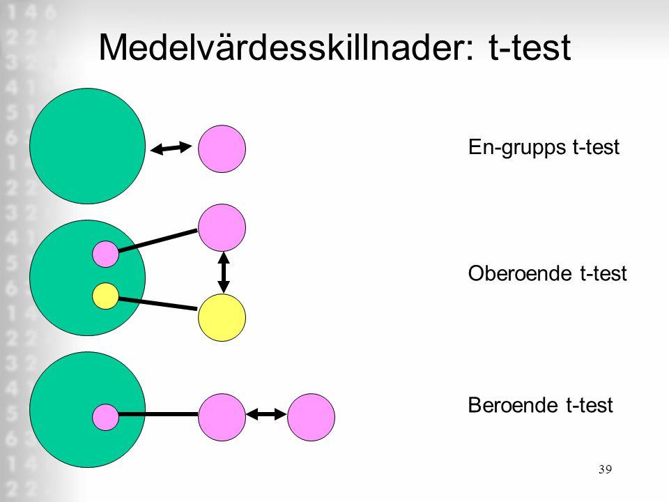 39 Medelvärdesskillnader: t-test En-grupps t-test Oberoende t-test Beroende t-test