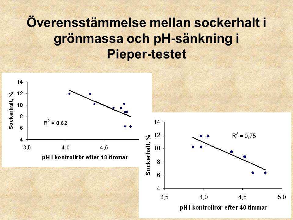 Överensstämmelse mellan sockerhalt i grönmassa och pH-sänkning i Pieper-testet