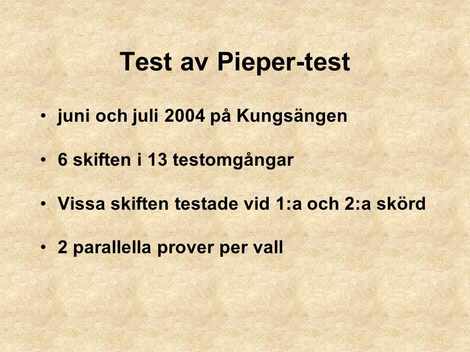 Test av Pieper-test juni och juli 2004 på Kungsängen 6 skiften i 13 testomgångar Vissa skiften testade vid 1:a och 2:a skörd 2 parallella prover per v