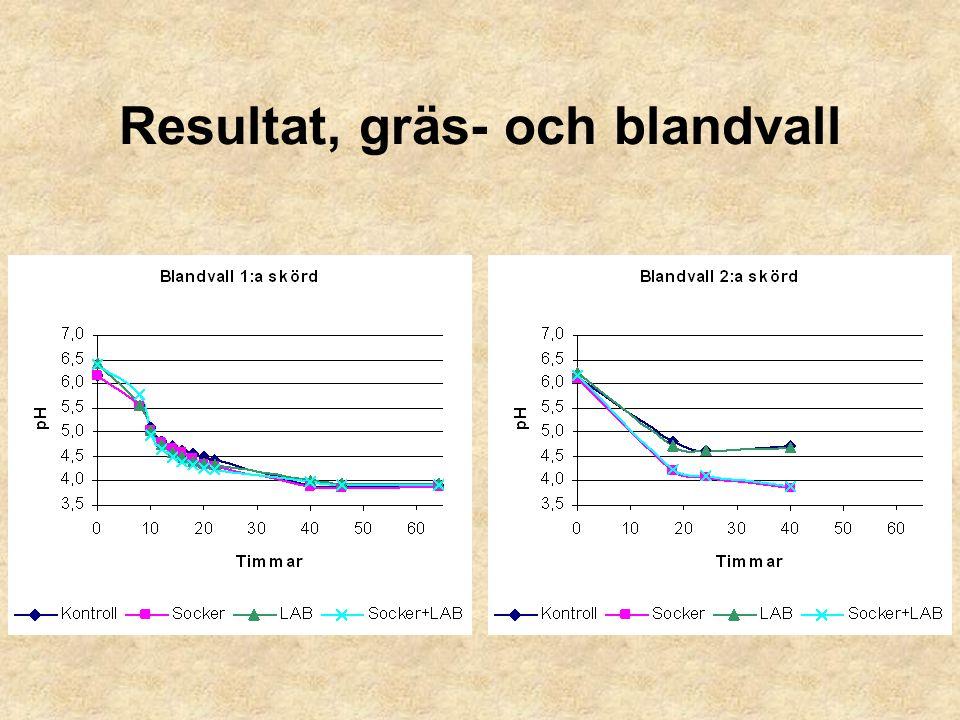 Gräs- och blandvall Sockertillsats hade ingen pH-sänkande effekt vid 1:a skörd men sänkte pH-värdet vid 2:a skörd.