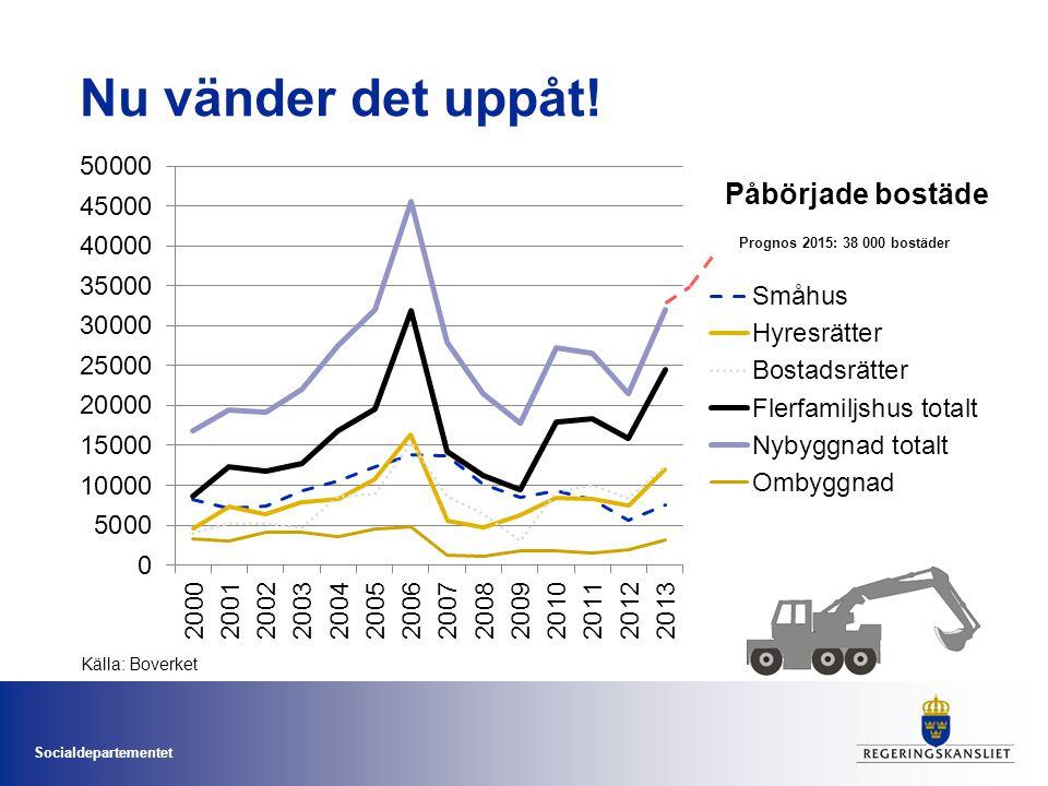 Socialdepartementet Nu vänder det uppåt! Källa: Boverket Prognos 2015: 38 000 bostäder