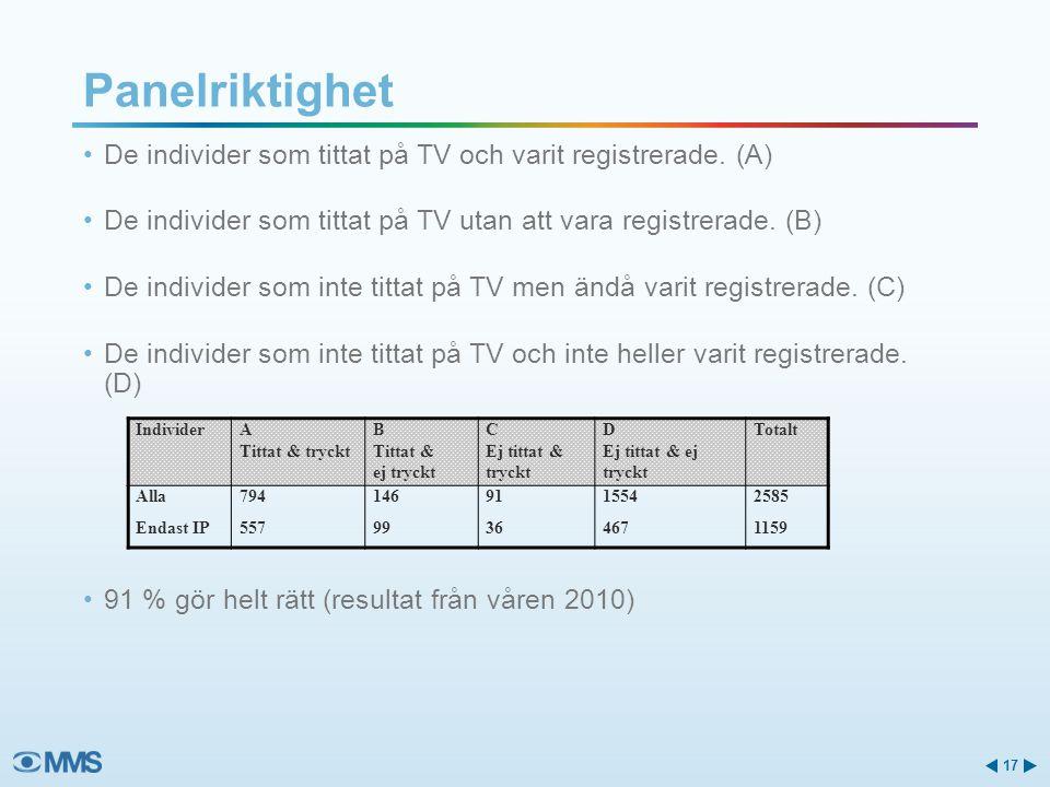 Panelriktighet 17 De individer som tittat på TV och varit registrerade. (A) De individer som tittat på TV utan att vara registrerade. (B) De individer