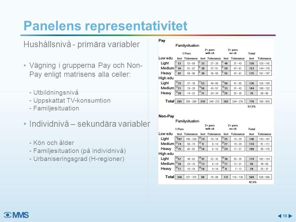Panelens representativitet Hushållsnivå - primära variabler Vägning i grupperna Pay och Non- Pay enligt matrisens alla celler: - Utbildningsnivå - Uppskattat TV-konsumtion - Familjesituation Individnivå – sekundära variabler - Kön och ålder - Familjesituation (på individnivå) - Urbaniseringsgrad (H-regioner) 18