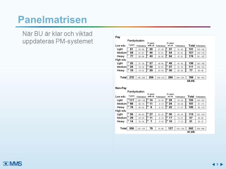Panelmatrisen När BU är klar och viktad uppdateras PM-systemet 9