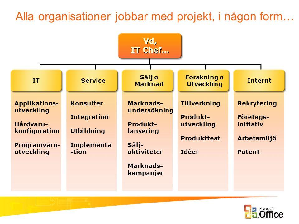 Alla organisationer jobbar med projekt, i någon form… Applikations- utveckling Hårdvaru- konfiguration Programvaru- utveckling Konsulter Integration U