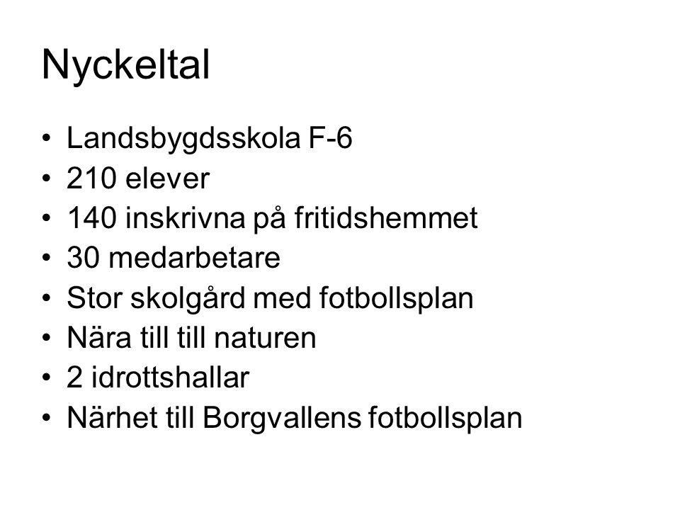 Nyckeltal Landsbygdsskola F-6 210 elever 140 inskrivna på fritidshemmet 30 medarbetare Stor skolgård med fotbollsplan Nära till till naturen 2 idrotts