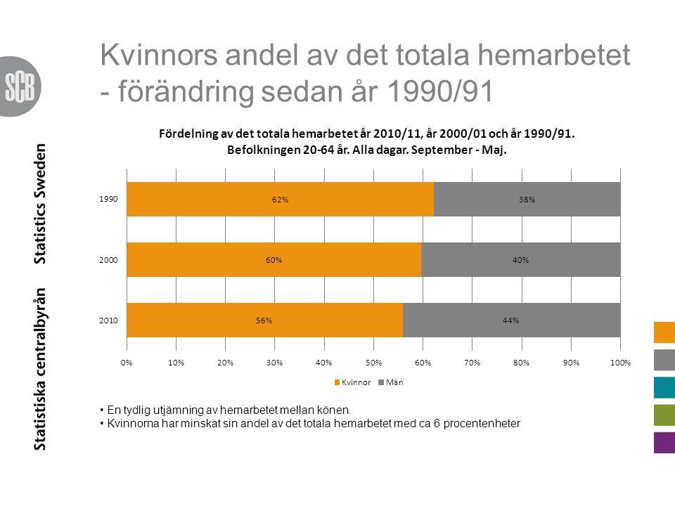 Kvinnors andel av det totala hemarbetet - förändring sedan år 1990/91 En tydlig utjämning av hemarbetet mellan könen. Kvinnorna har minskat sin andel