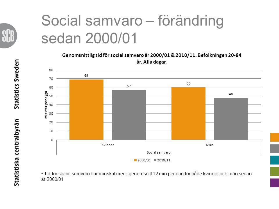 Social samvaro – förändring sedan 2000/01 Tid för social samvaro har minskat med i genomsnitt 12 min per dag för både kvinnor och män sedan år 2000/01
