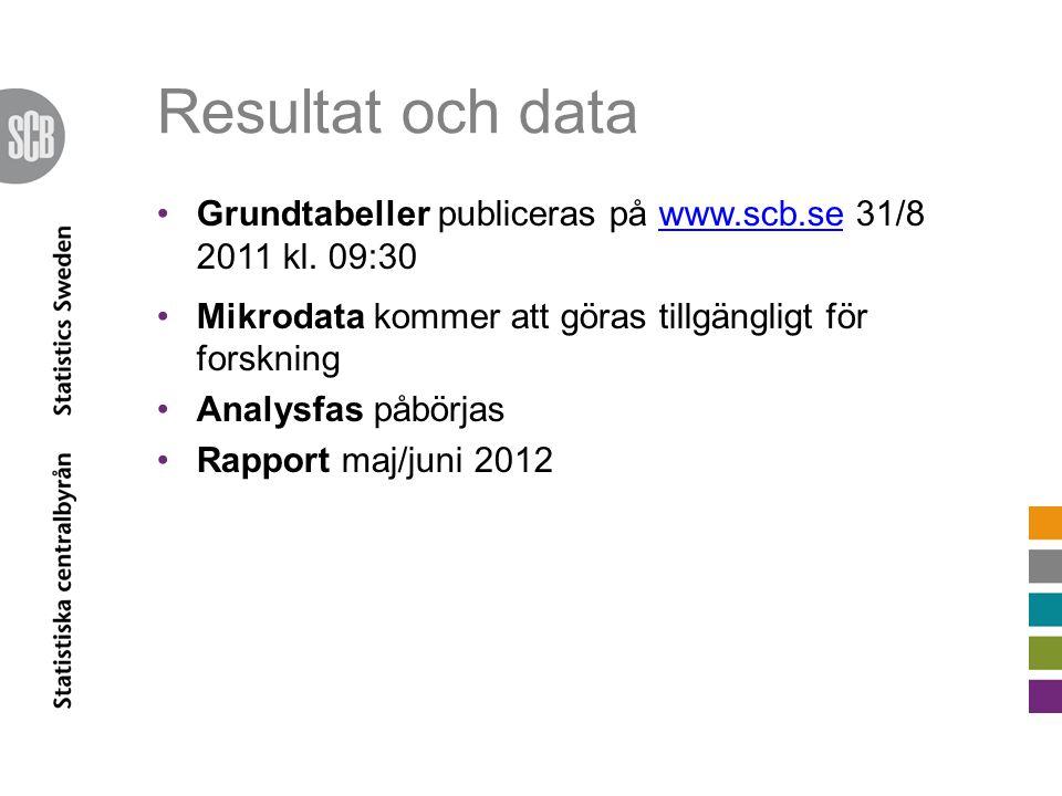 Resultat och data Grundtabeller publiceras på www.scb.se 31/8 2011 kl. 09:30www.scb.se Mikrodata kommer att göras tillgängligt för forskning Analysfas