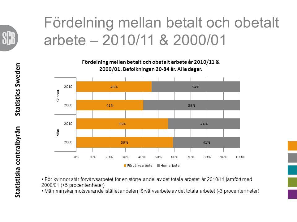 Fördelning mellan betalt och obetalt arbete – 2010/11 & 2000/01 För kvinnor står förvärvsarbetet för en större andel av det totala arbetet år 2010/11