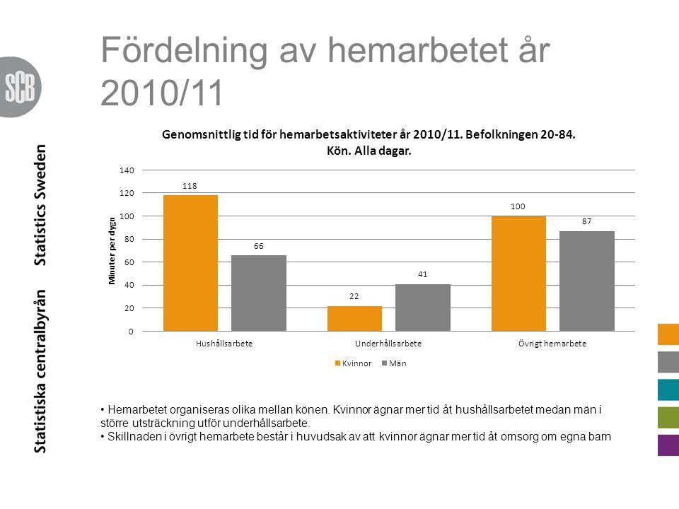 Fördelning av hemarbetet år 2010/11 Hemarbetet organiseras olika mellan könen. Kvinnor ägnar mer tid åt hushållsarbetet medan män i större utsträcknin