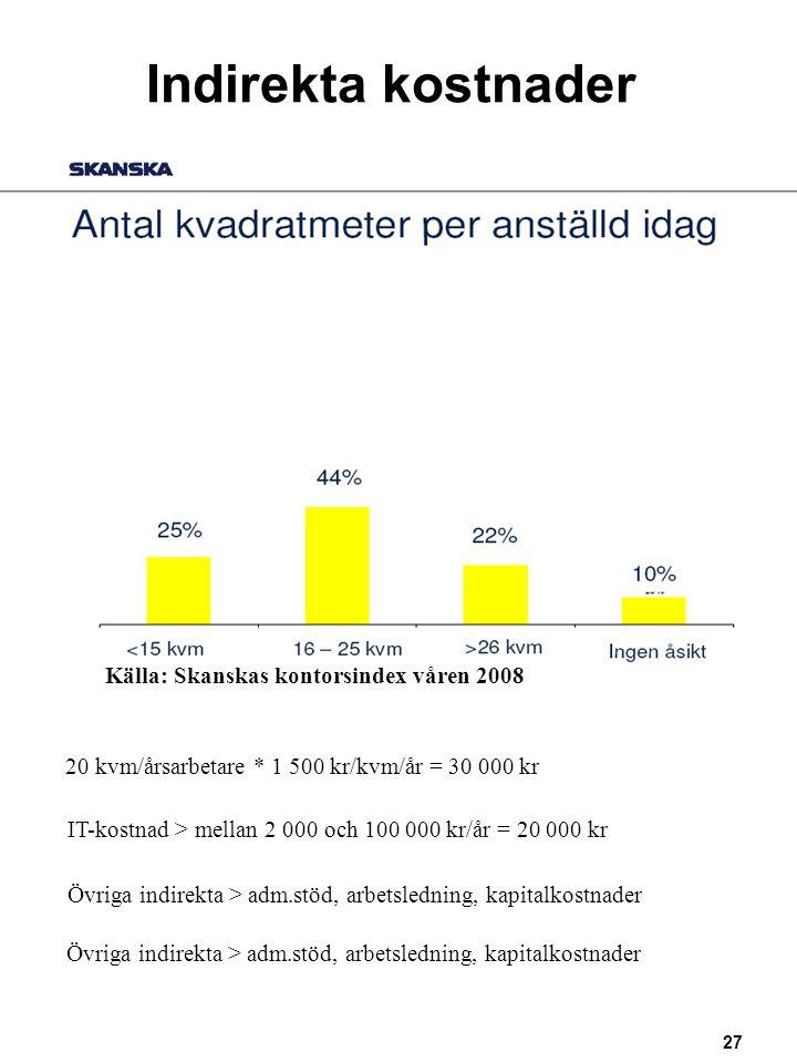 27 Indirekta kostnader Källa: Skanskas kontorsindex våren 2008 20 kvm/årsarbetare * 1 500 kr/kvm/år = 30 000 kr IT-kostnad > mellan 2 000 och 100 000