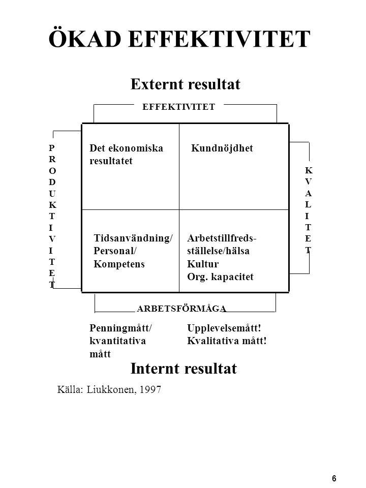 6 ÖKAD EFFEKTIVITET Källa: Liukkonen, 1997 Det ekonomiska resultatet Tidsanvändning/ Personal/ Kompetens Kundnöjdhet Arbetstillfreds- ställelse/hälsa