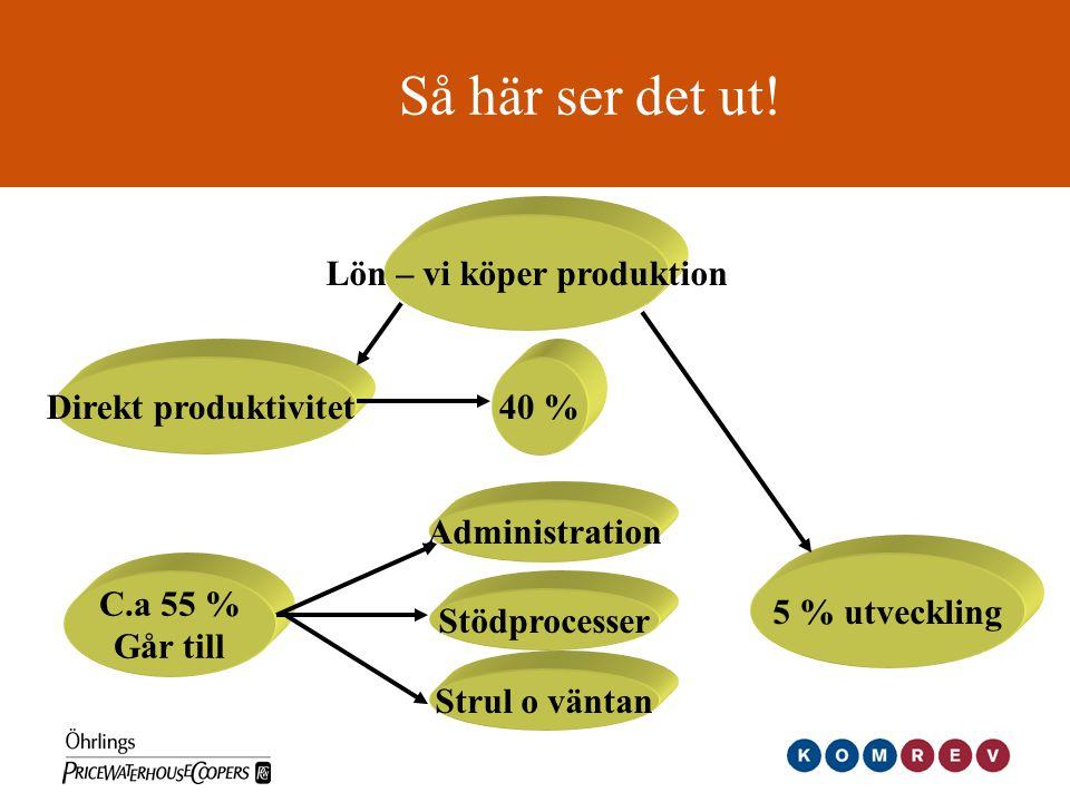 Så här ser det ut! Lön – vi köper produktion Direkt produktivitet40 % C.a 55 % Går till Strul o väntan Stödprocesser Administration 5 % utveckling