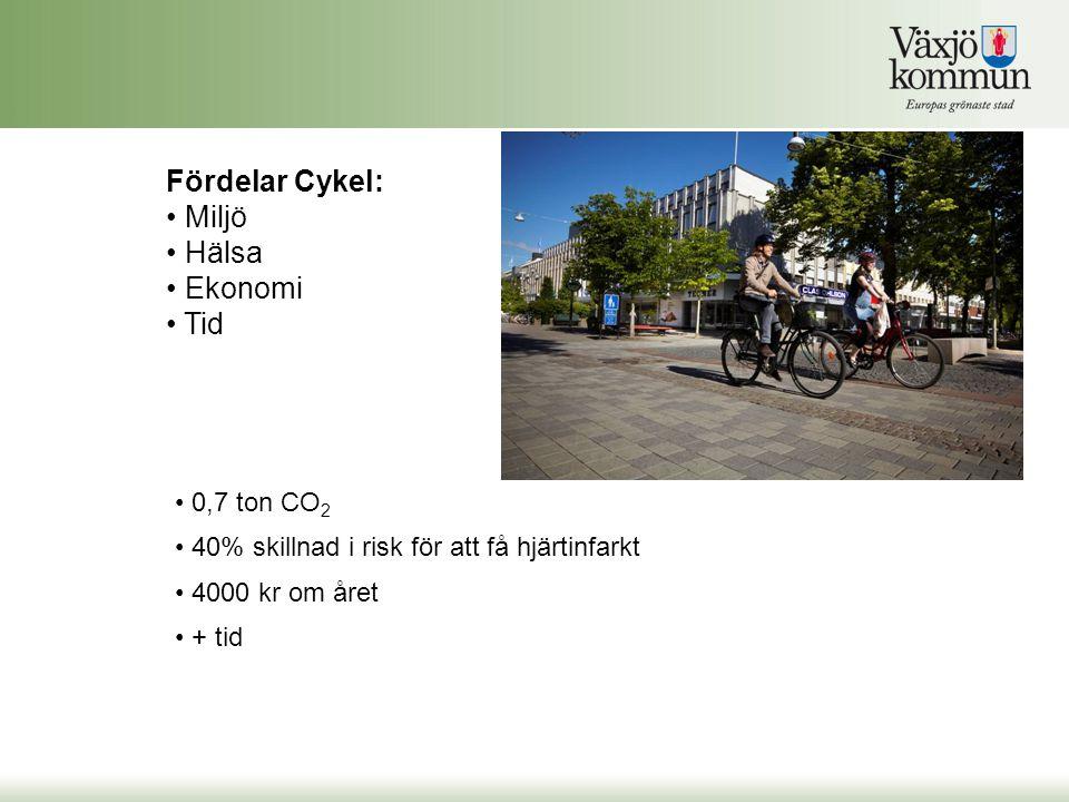 0,7 ton CO 2 40% skillnad i risk för att få hjärtinfarkt 4000 kr om året + tid Fördelar Cykel: Miljö Hälsa Ekonomi Tid