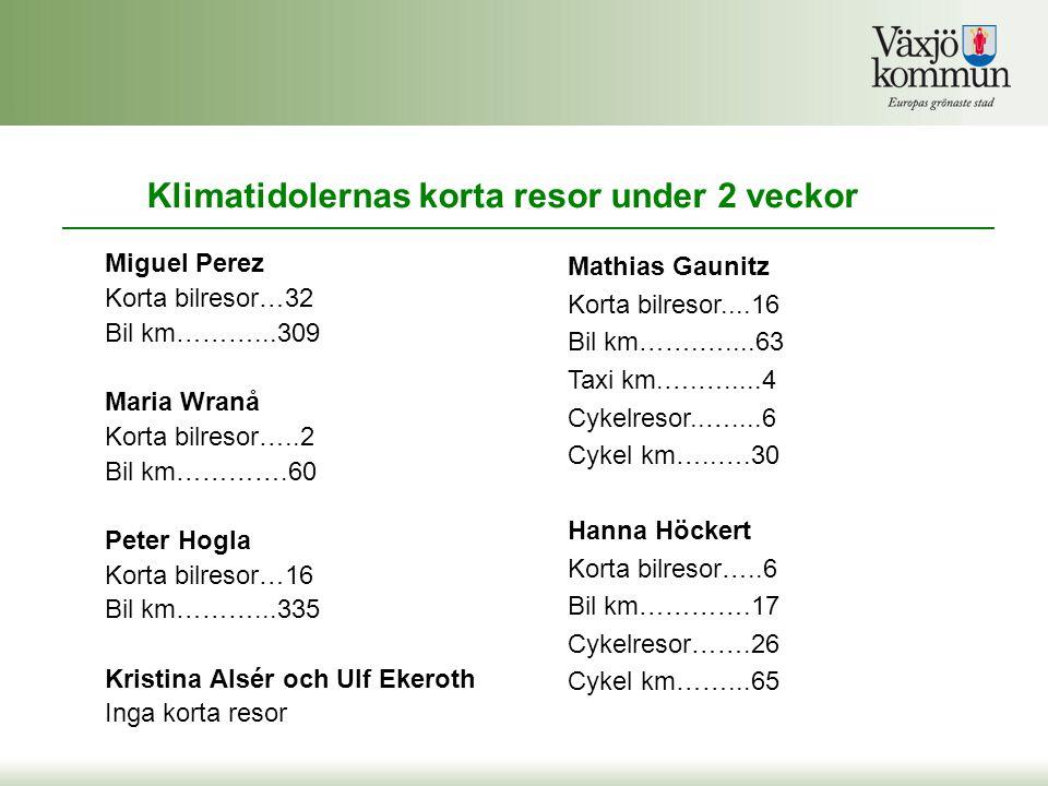 Klimatidolernas korta resor under 2 veckor Miguel Perez Korta bilresor…32 Bil km………...309 Maria Wranå Korta bilresor…..2 Bil km………….60 Peter Hogla Korta bilresor…16 Bil km………...335 Kristina Alsér och Ulf Ekeroth Inga korta resor Mathias Gaunitz Korta bilresor....16 Bil km…….…....63 Taxi km.….….....4 Cykelresor..…....6 Cykel km…..….30 Hanna Höckert Korta bilresor…..6 Bil km………….17 Cykelresor…….26 Cykel km……...65