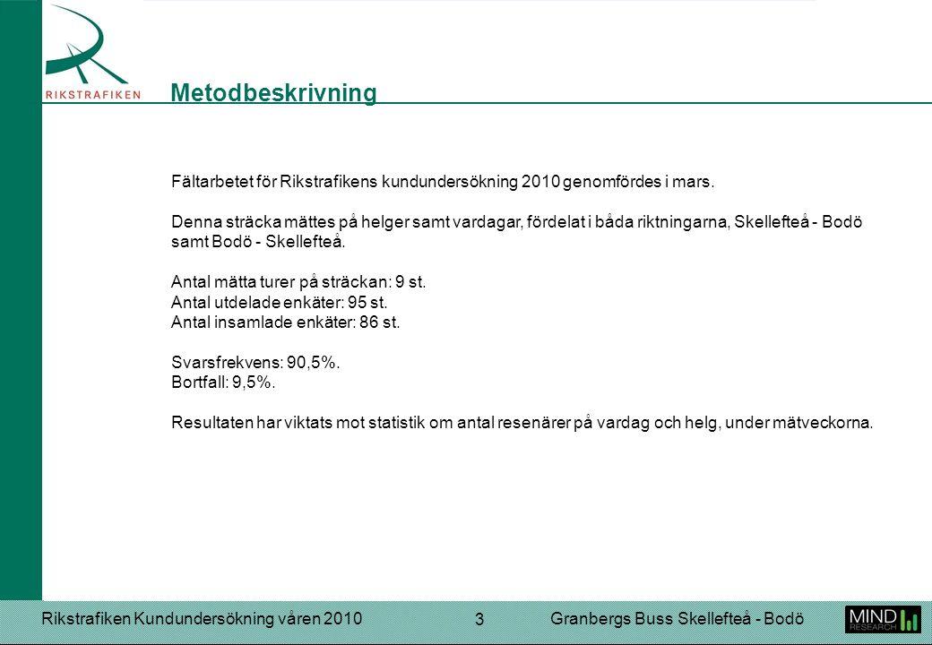 Rikstrafiken Kundundersökning våren 2010Granbergs Buss Skellefteå - Bodö 24 Sälja fika, dryck med mera. Skicka två bussar så att folk slipper sitta i gången. Lägg till någon bussförbindelse till Boliden cirka 8, resor till stan kring lunchtid. Passa tiderna! Mer benutrymme. Inrätta fler direktlinjer så att man slipper byta buss jämt. Bättre information vid förseningar. Finns det något vi skulle kunna göra för att du ska bli mer nöjd som kund?