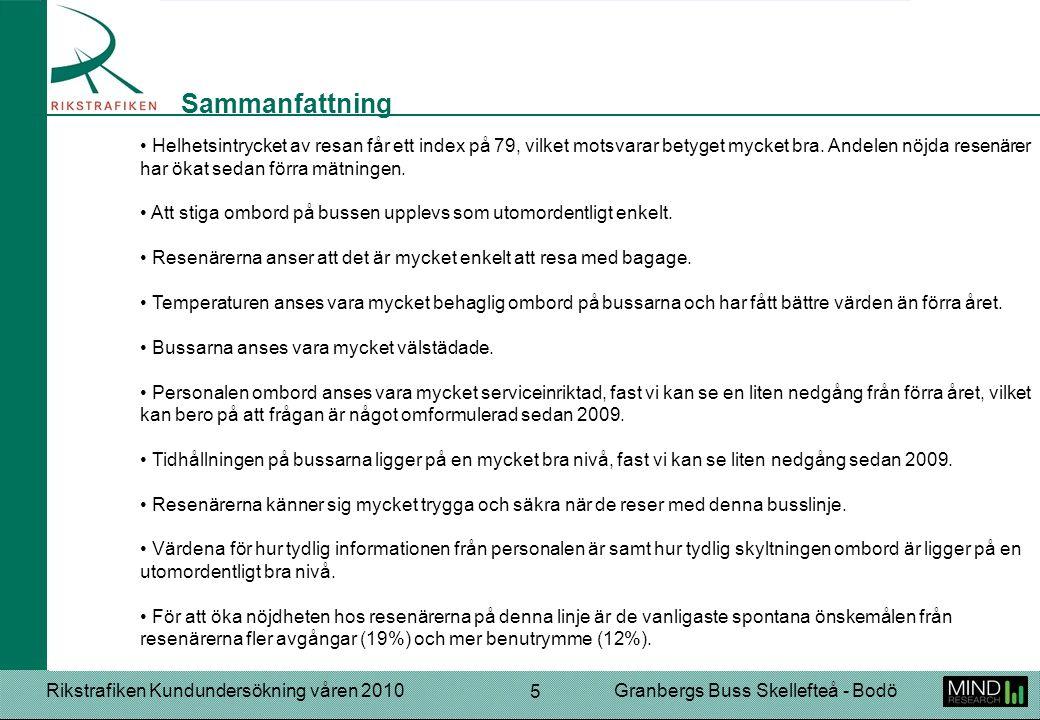 Rikstrafiken Kundundersökning våren 2010Granbergs Buss Skellefteå - Bodö 5 Helhetsintrycket av resan får ett index på 79, vilket motsvarar betyget mycket bra.