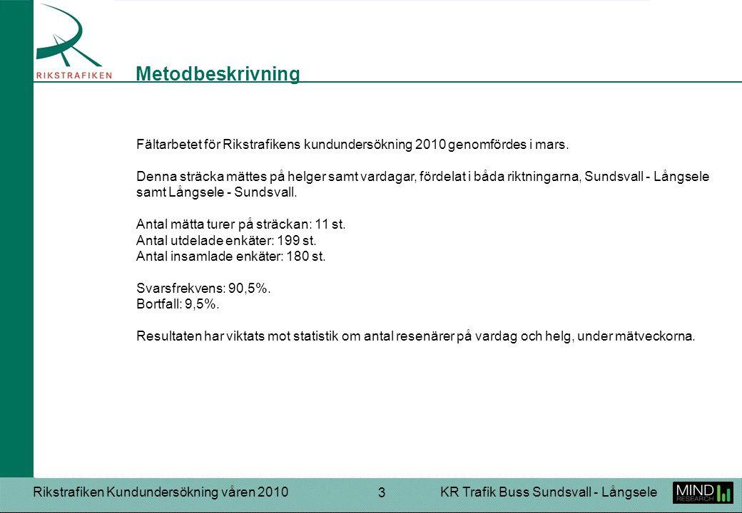 Rikstrafiken Kundundersökning våren 2010KR Trafik Buss Sundsvall - Långsele 24 Sänka priserna så att buss blir mer konkurrenskraftigt mot att ta egen bil. Flera turer under helger (lördag och söndag). Att bussen åker i tid jämt. Bättre sittplatser. Sätt ett leende på busschaufförerna! Visa filmer på TV:n (då den ändå finns i bussen).