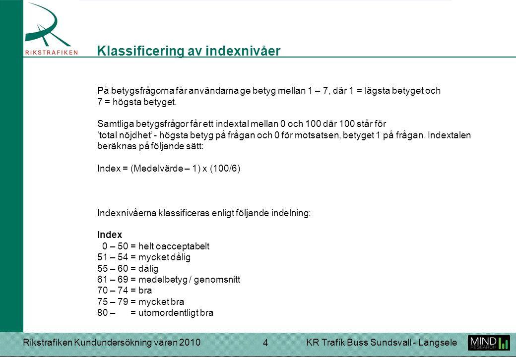 Rikstrafiken Kundundersökning våren 2010KR Trafik Buss Sundsvall - Långsele 5 Helhetsintrycket av resan får ett index på 78, vilket motsvarar betyget mycket bra.