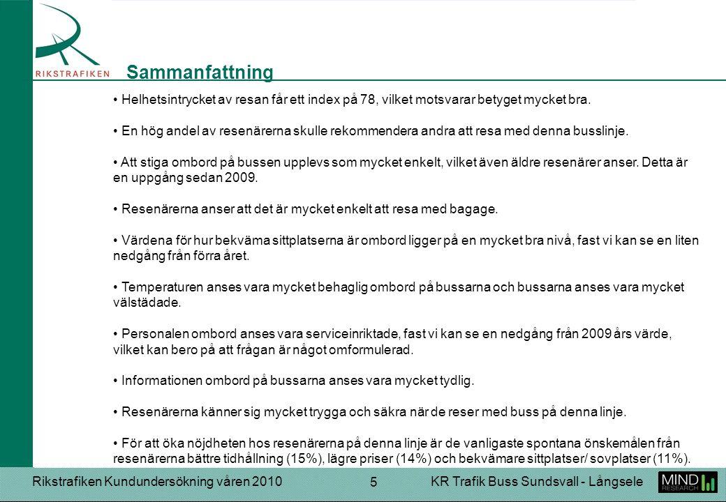 Rikstrafiken Kundundersökning våren 2010KR Trafik Buss Sundsvall - Långsele 5 Helhetsintrycket av resan får ett index på 78, vilket motsvarar betyget