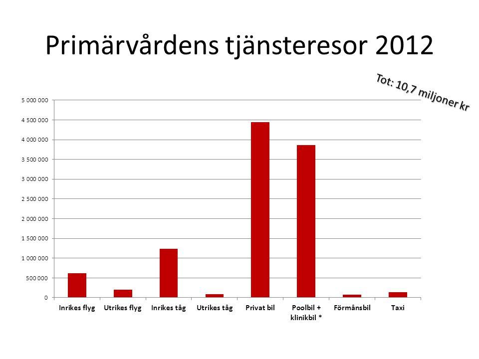 Primärvårdens tjänsteresor 2012 Tot: 10,7 miljoner kr
