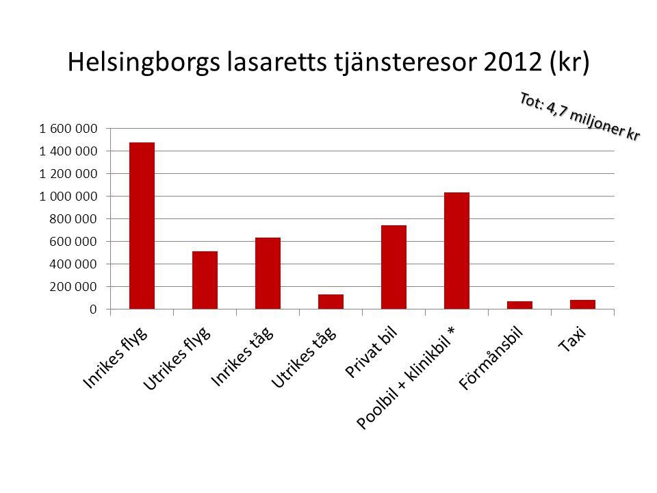Helsingborgs lasaretts tjänsteresor 2012 (kr) Tot: 4,7 miljoner kr