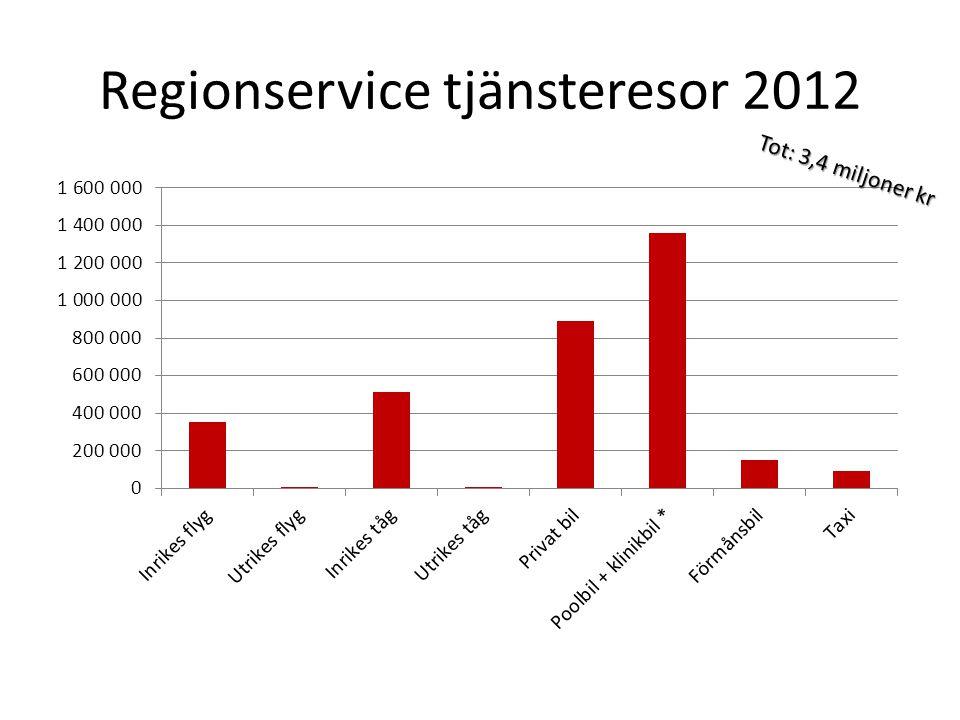 Regionservice tjänsteresor 2012 Tot: 3,4 miljoner kr