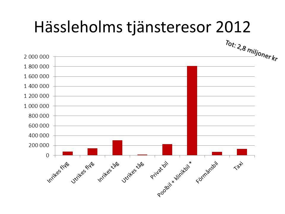 Hässleholms tjänsteresor 2012 Tot: 2,8 miljoner kr