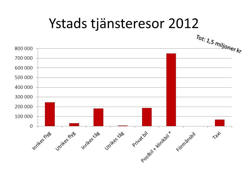 Ystads tjänsteresor 2012 Tot: 1,5 miljoner kr