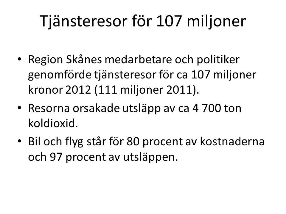 Tjänsteresor för 107 miljoner Region Skånes medarbetare och politiker genomförde tjänsteresor för ca 107 miljoner kronor 2012 (111 miljoner 2011). Res