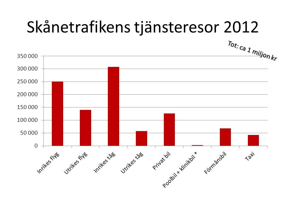 Skånetrafikens tjänsteresor 2012 Tot: ca 1 miljon kr