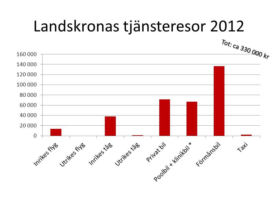 Landskronas tjänsteresor 2012 Tot: ca 330 000 kr